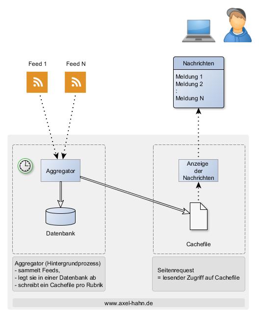 Diagramm: ein Aggregator liest und speichert RSS Feeds. Bei der Ausgabe auf der Webseite wird ein Cachefile gelesen.