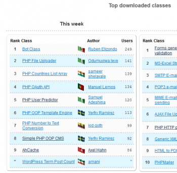 2015-08-25-phpclasses-top-downloaded-classes-small.png