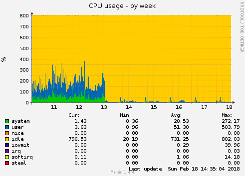 2018-02-18-dbperformance-cpu-usage-by-week.png